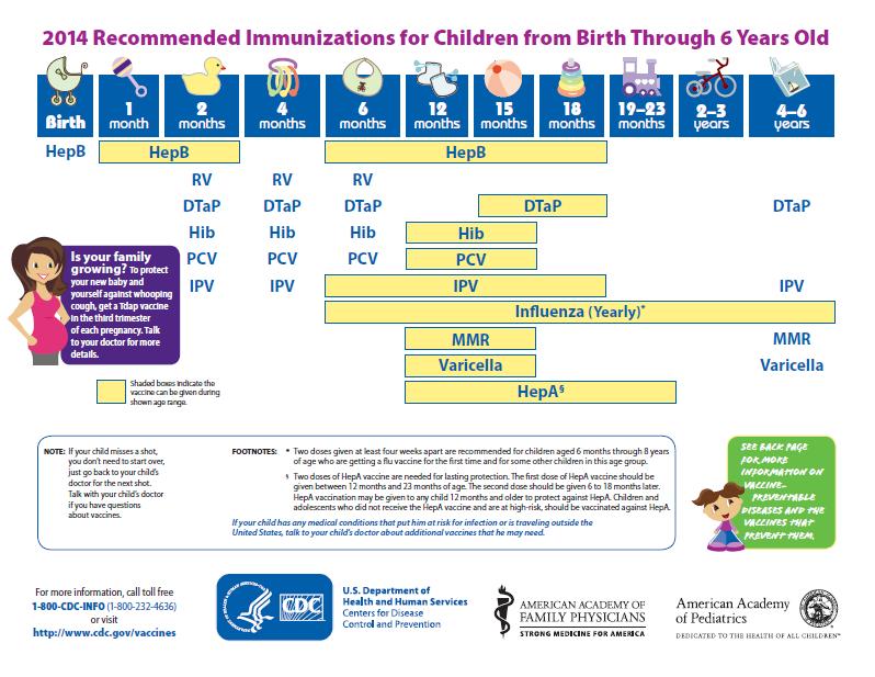 CDC's Vaccine Schedule