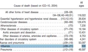 Flu 500 Deaths Pt. 2