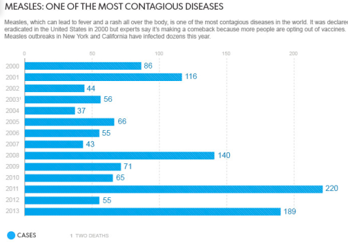 Measles Outbreaks the Last Decade