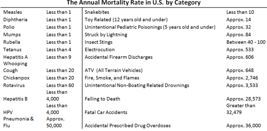 THe Annual Morality Rate in US T Chart (2)