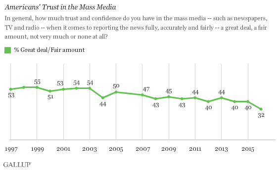 gallup-media-trust-poll