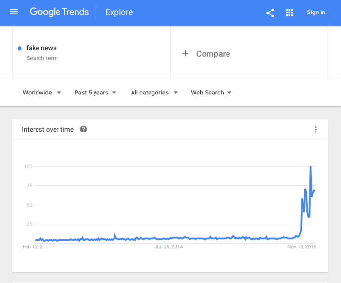 google-fake-news-trends